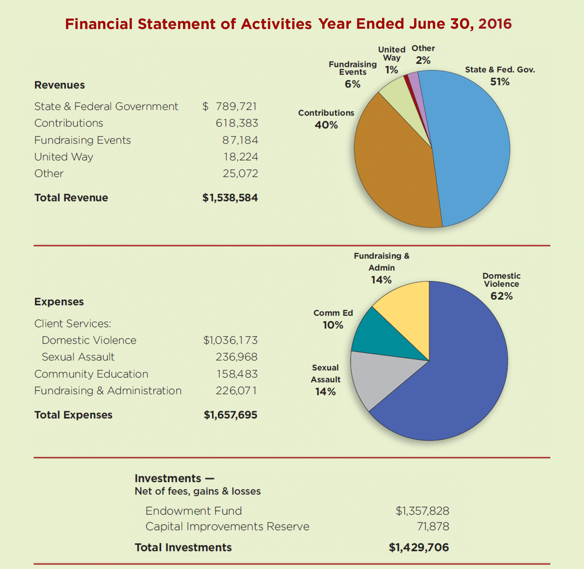 2016 Financials