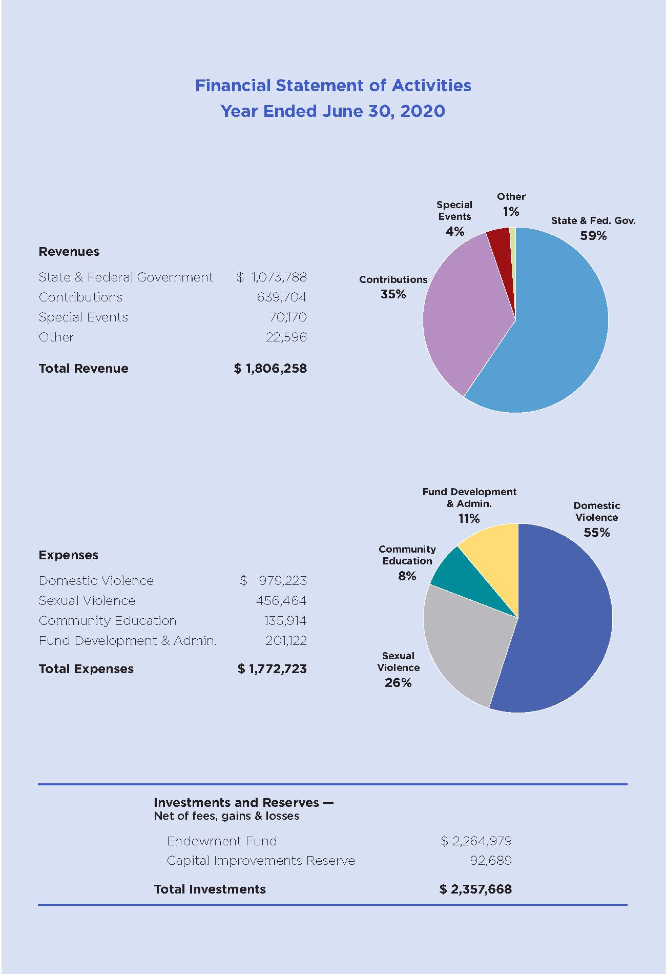 2019 Financials